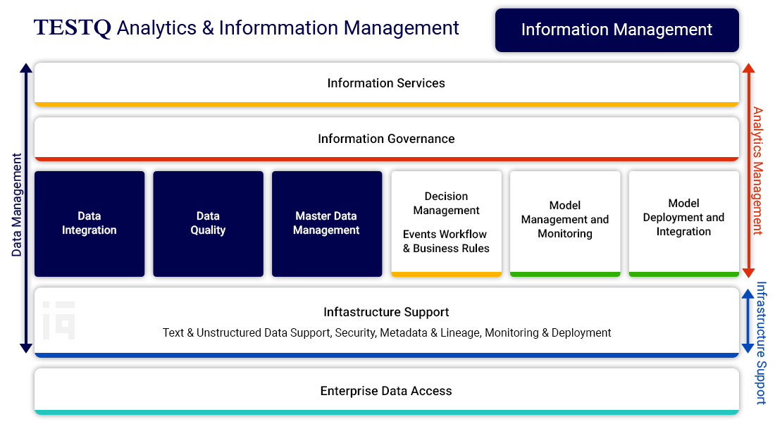Analytics and Information Management