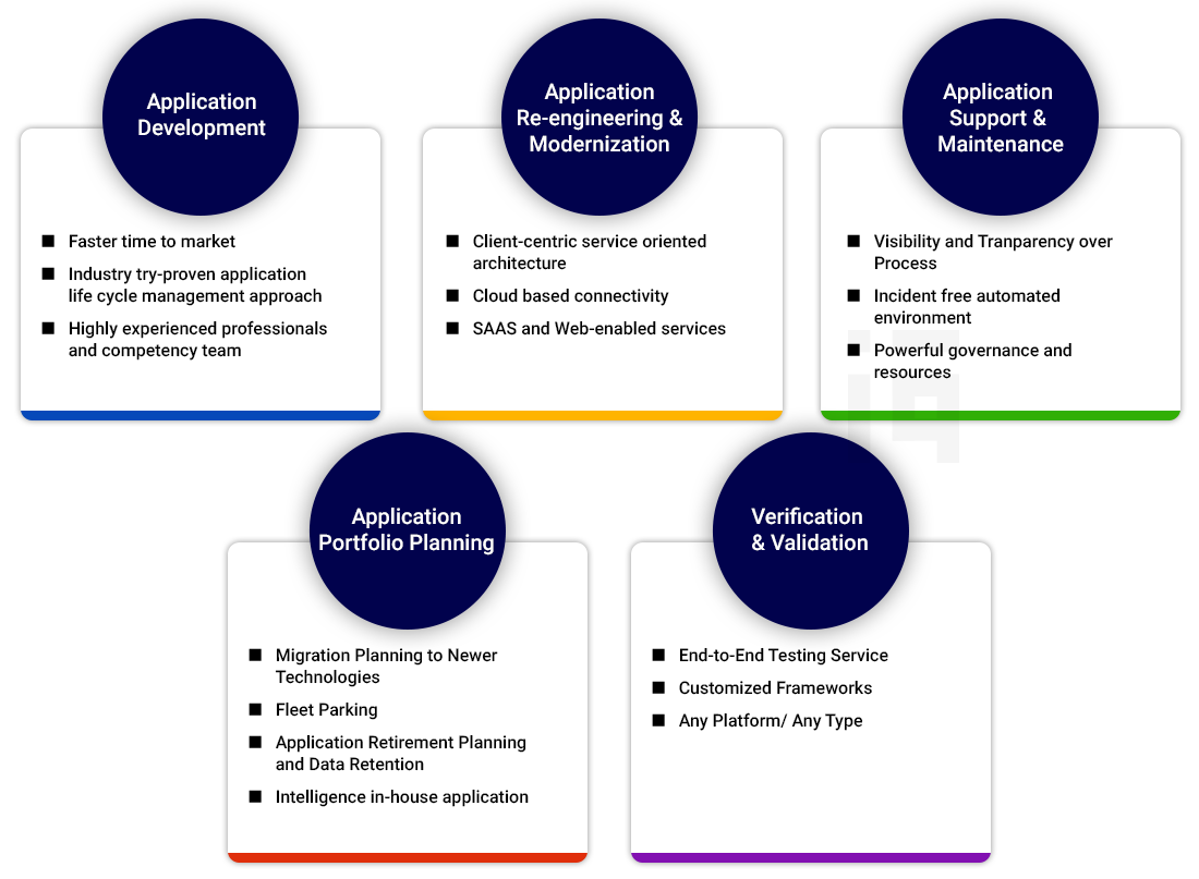 Business Application Services