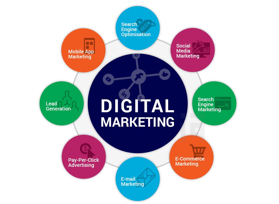 Digital Marketing Services UK | TESTQ Technologies Ltd