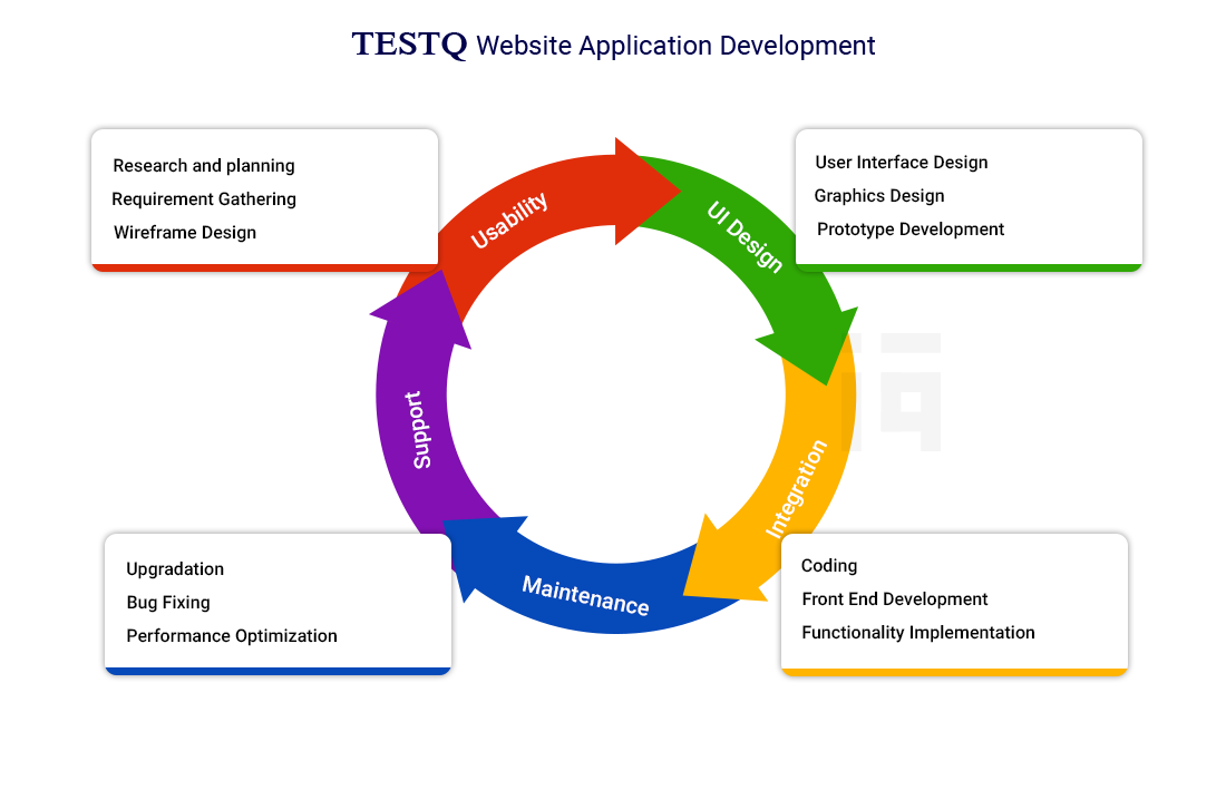 Website Application Development