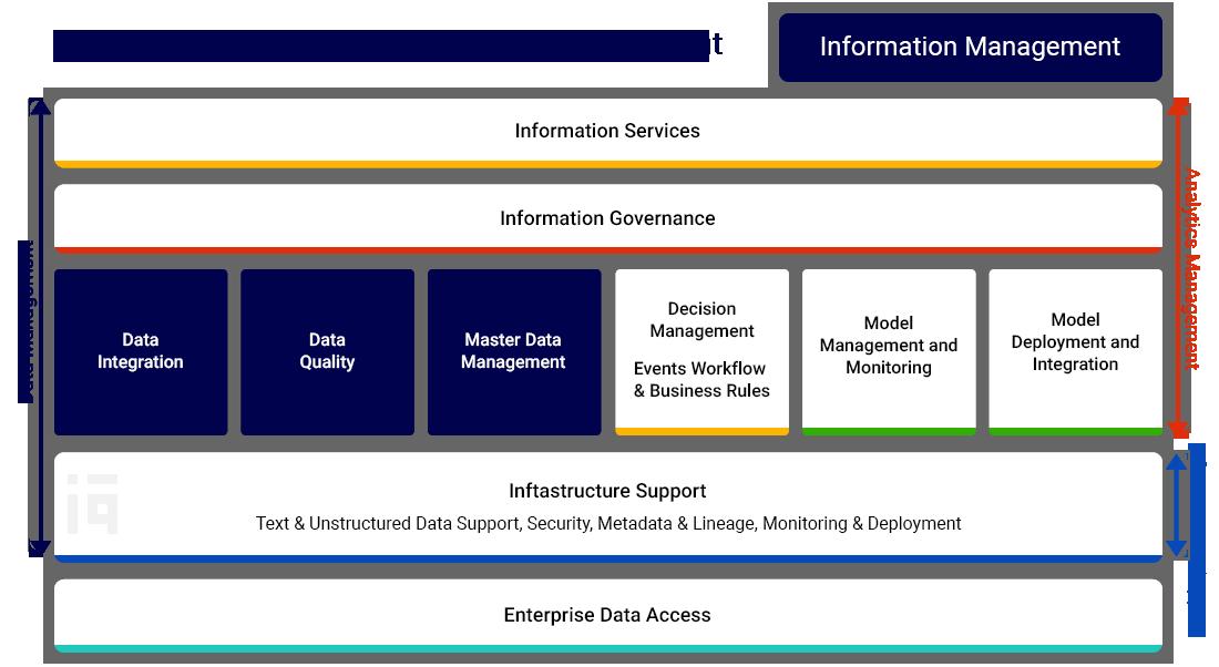 Analytics and Information Management