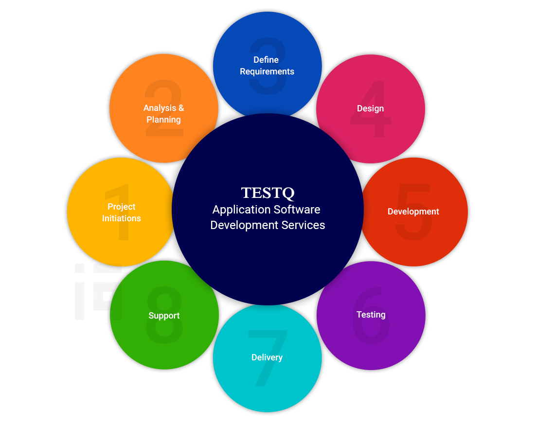 Application Software Development Services