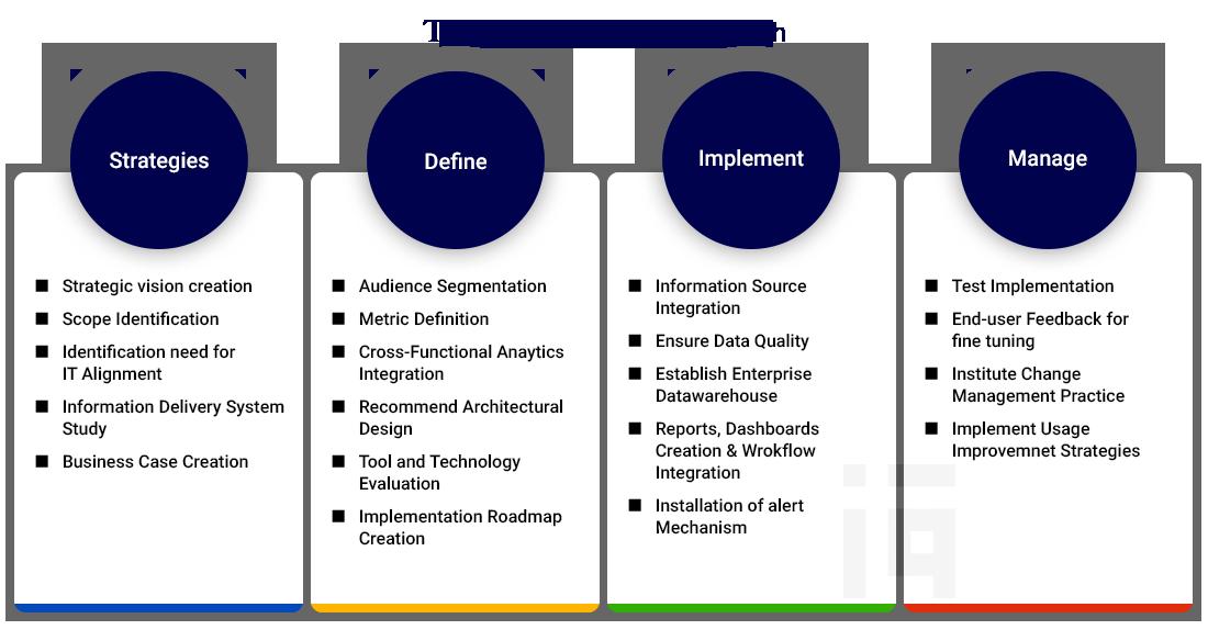 Business Intelligence and Data Warehousing