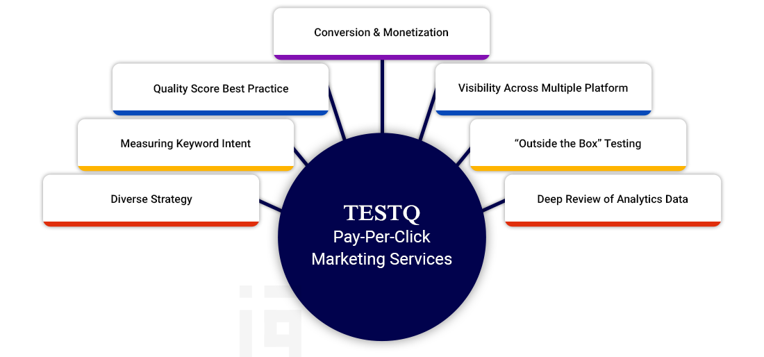 Pay Per Click Marketing Services UK
